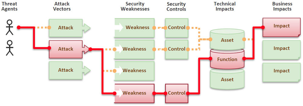 the impact of weak system security